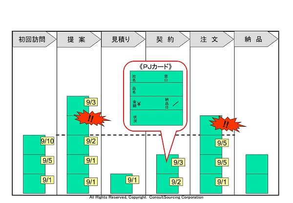 工程管理タスク管理ボードのツール事例