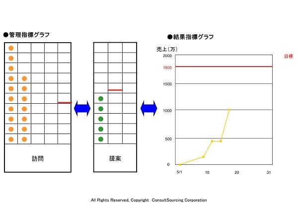 管理指標グラフのツール事例