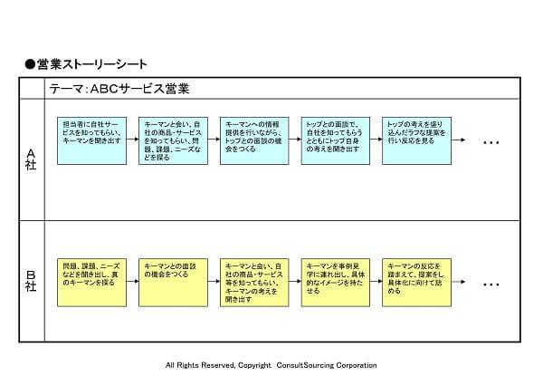 営業ストーリーシートのツール事例