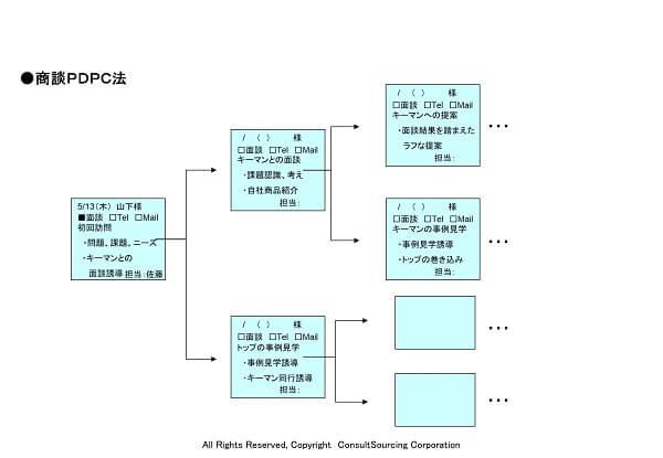 商談PDPCツール事例