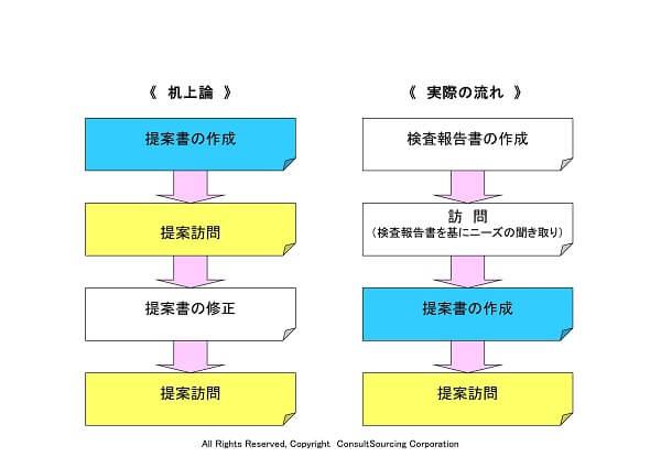 プロセスマップツール事例