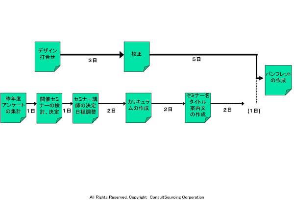 クリティカルプロセス見える化ツール事例