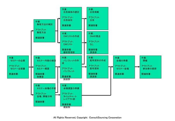 プロセスフローマップのツール事例