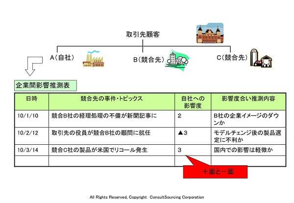 企業間営業推測表のツール事例
