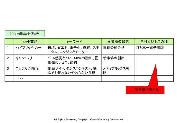 ヒット商品分析表のツール事例