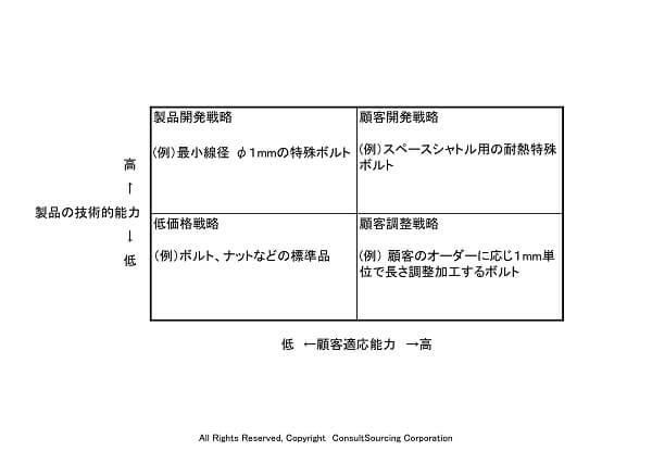 ホーカンソンは相互依存モデルのツール事例