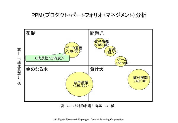 PPMのツール事例