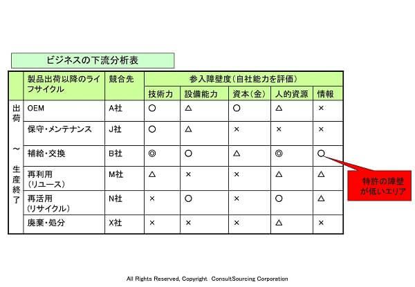 下流分析表のツール事例